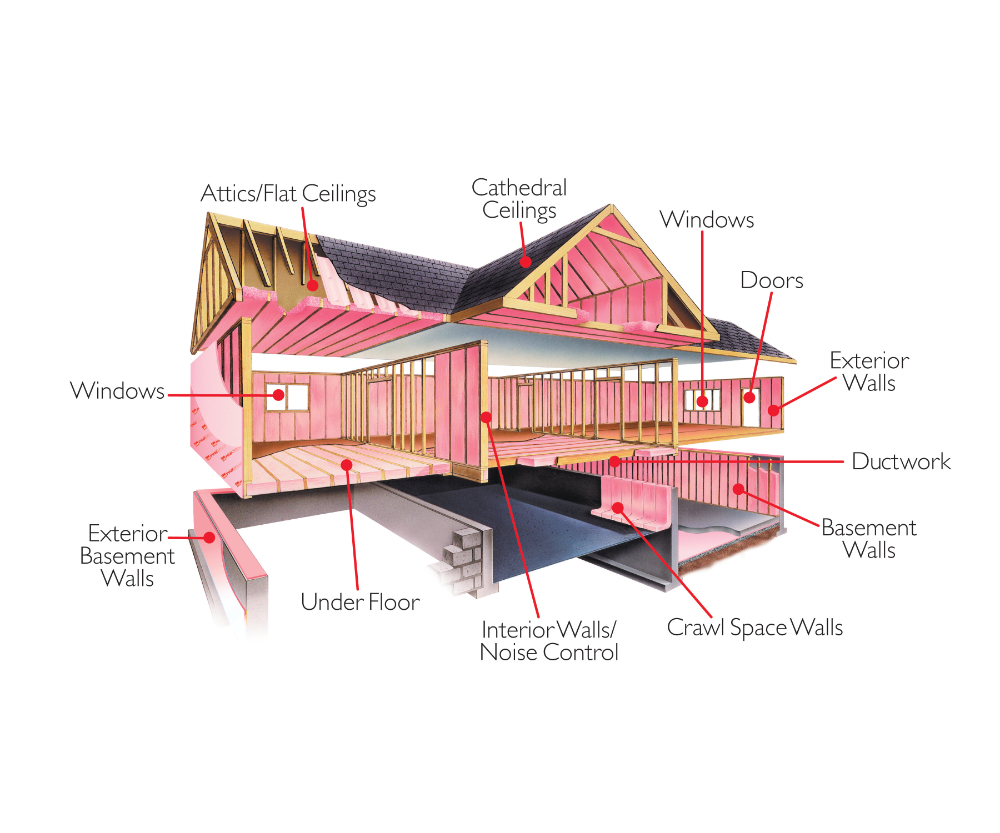 Choice Insulation Why Insulate